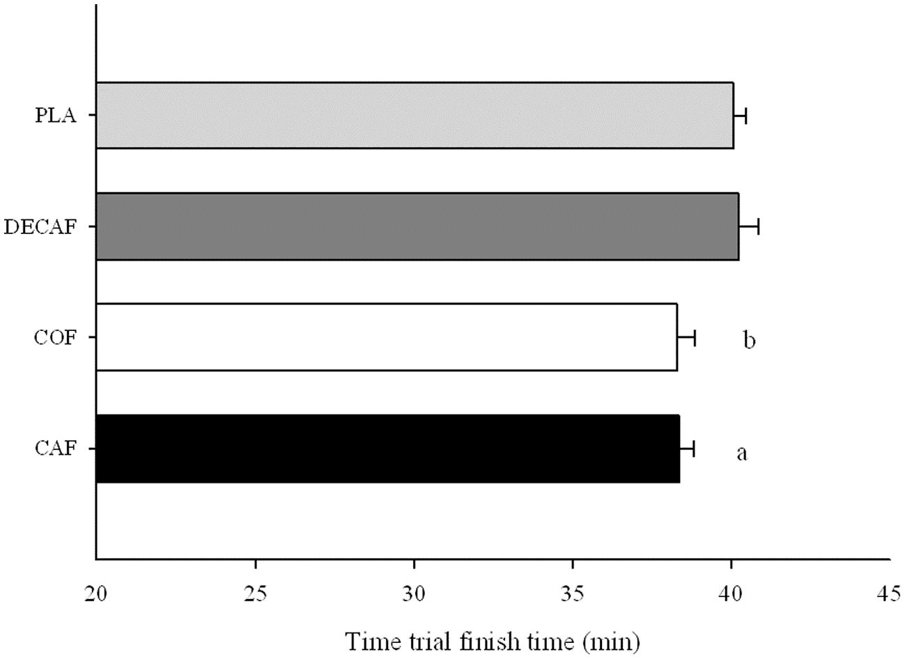 Figura 2. Tiempo de duración contrarreloj Cafeina vs Descafeinado