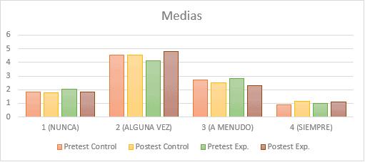 Medias resultados
