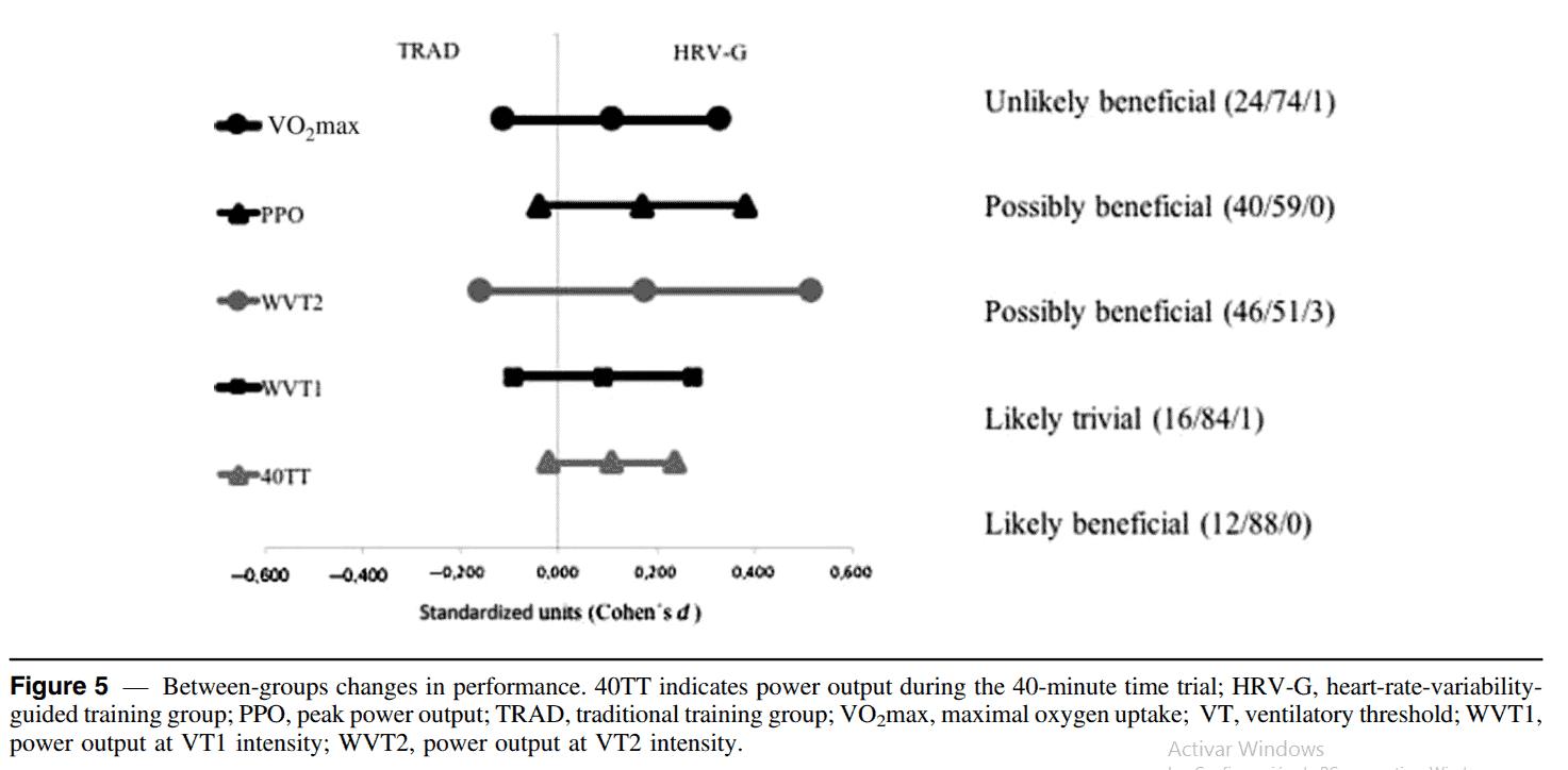 Figura 5. Estudio HRV con ciclistas