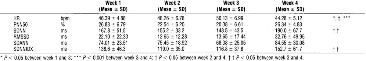 Figura 7. HRV en respuesta al entrenamiento