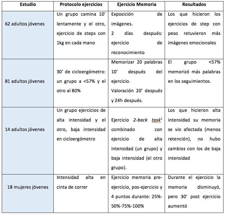 2-back task: ejercicio cognitivo donde se presentan a la vez 2 secuencias independientes, usando diferentes modalidades de estímulos, por ejemplo: un estímulo auditivo junto con otro visual.