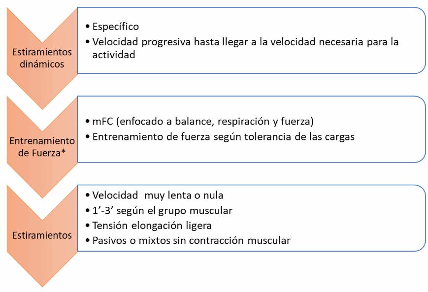 Figura 3: Esquema propuesta de entrenamiento para Parkinson. Fuente propia