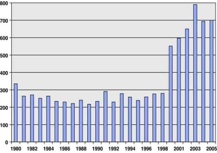 Muertes al año causadas por la epilepsia
