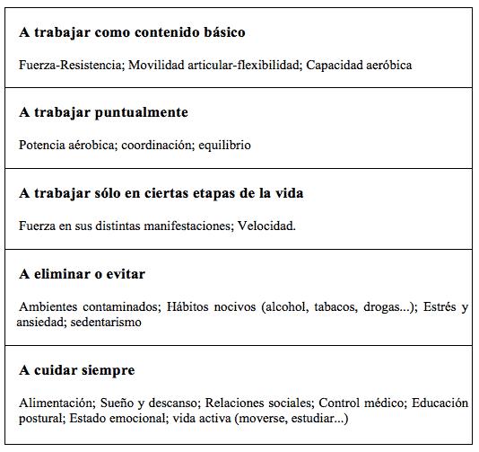 Condición física componentes