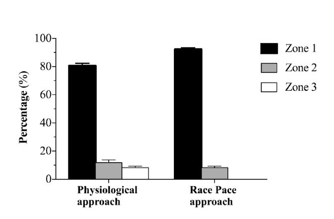 Sistema Piramidal Tradicional: 80% en Zona 1, 20% en Zonas 2 y 3. (Kenneally M,2018)