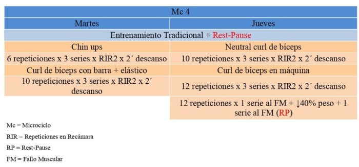 Mc4 de Especialización