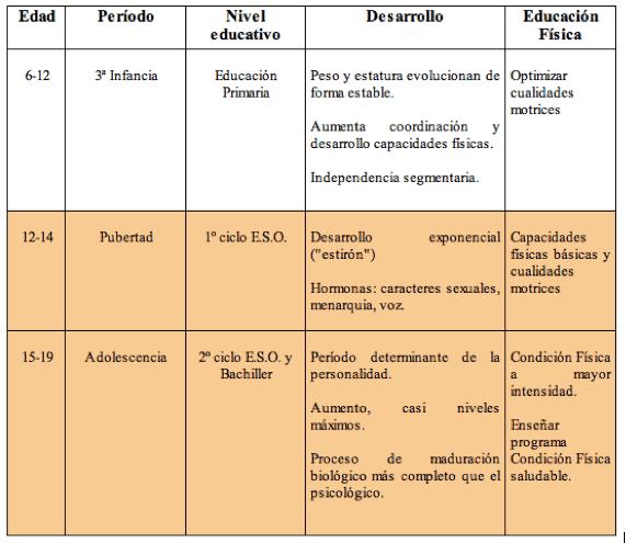 principios del acondicionamiento fisico tabla 1
