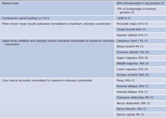 Tabla 2. Datos electromiográficos sobre el push-up estándar. Fuente: Contreras, B. y colaboradores (2012)4.