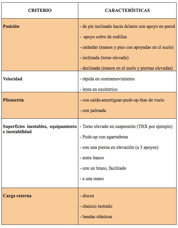Tabla 3. Variantes del push-up. Fuente: elaboración propia.