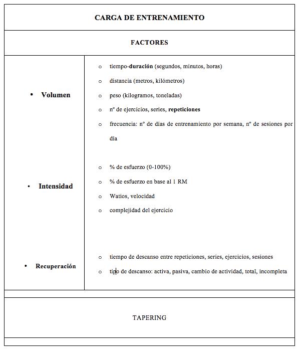 factores de la condición física tabla 1
