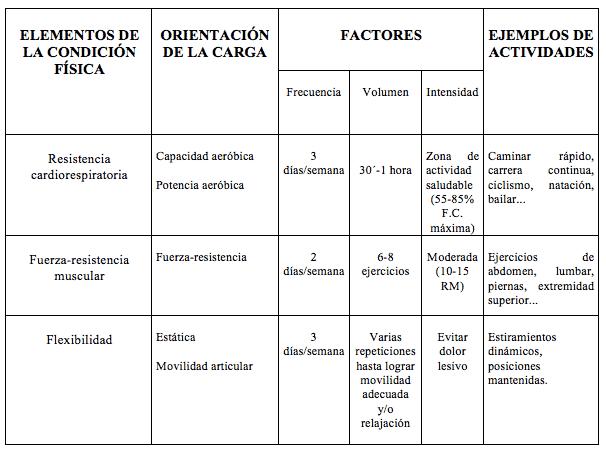 factores de la condición f´siica tabla 2