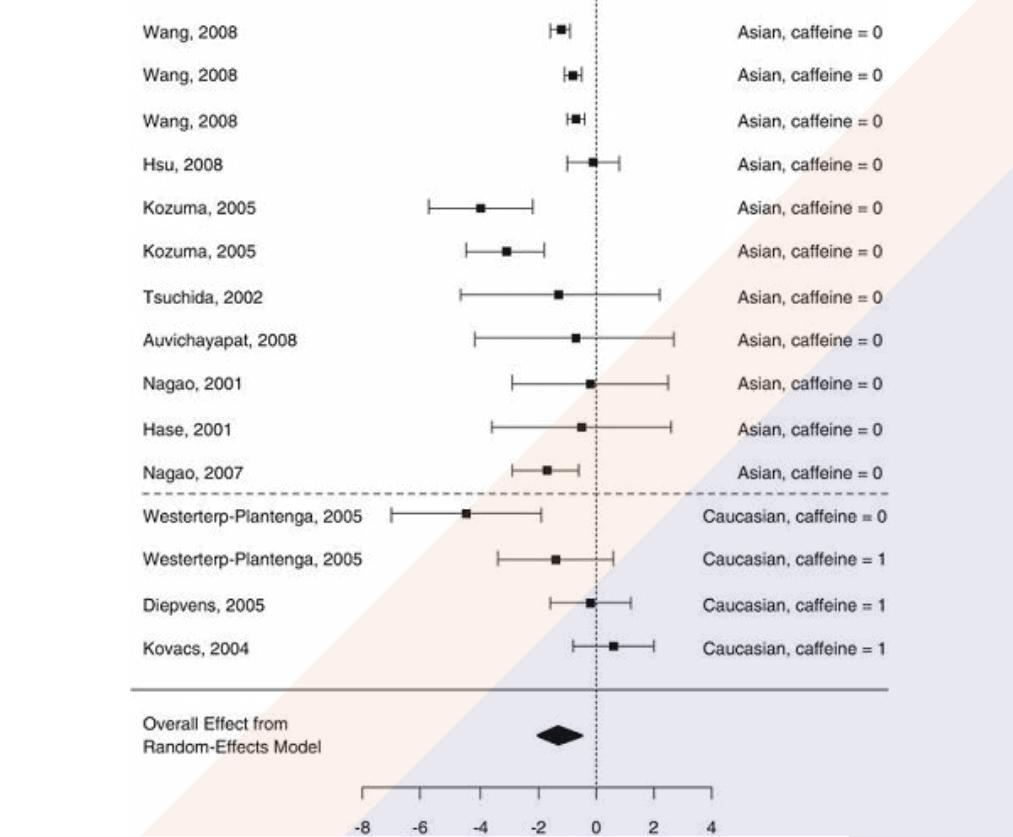 Imagen 2 - Metaanálisis sobre los efectos termogenicos del te verde en diferentes estudios.