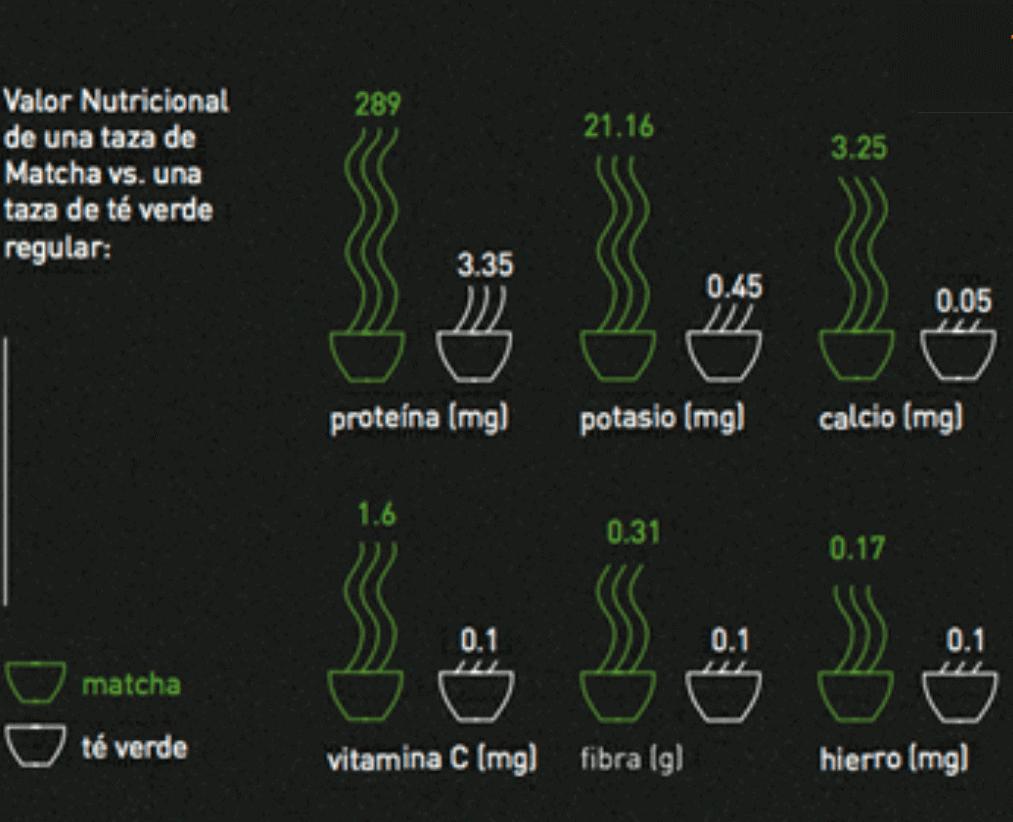 Imagen 4 - Diferencias significativas entre el té verde común y el té verde matcha.