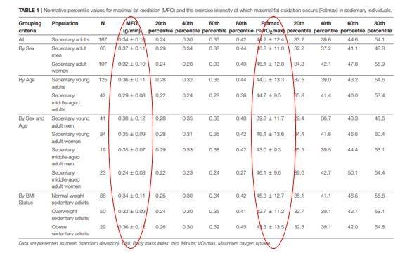 Tabla-oxidación-de-grasas-obesidad-y-sedentarios