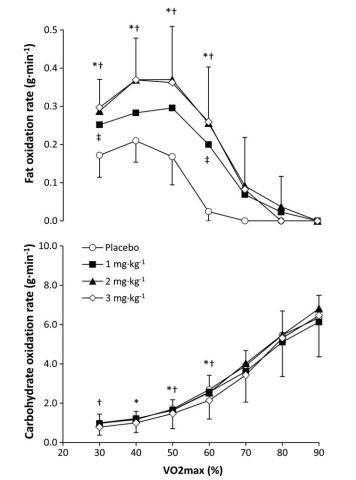 Dosis de p-sinefrina y oxidación de sustratos