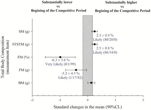 Figura 2.Cambios después de un período de entrenamiento durante la temporada en la masa muscular esquelética (SM), la masa de tejido blando libre de grasa (FFSTM), la masa grasa (FM) y la masa corporal (BM)