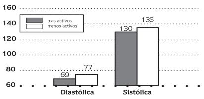 Figura 1 Comparativa de presión arterial en personas que realizan actividad física y personas que no practican actividad física Extraído de (Martínez, 2000)