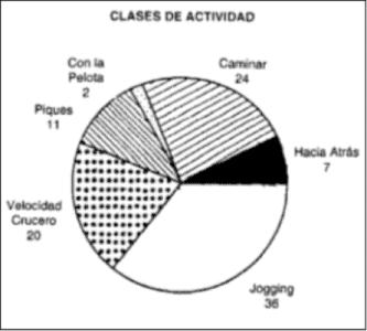 Figura 1: Distancias relativas cubiertas en distintas categorías de actividad, durante los partidos de fútbol.