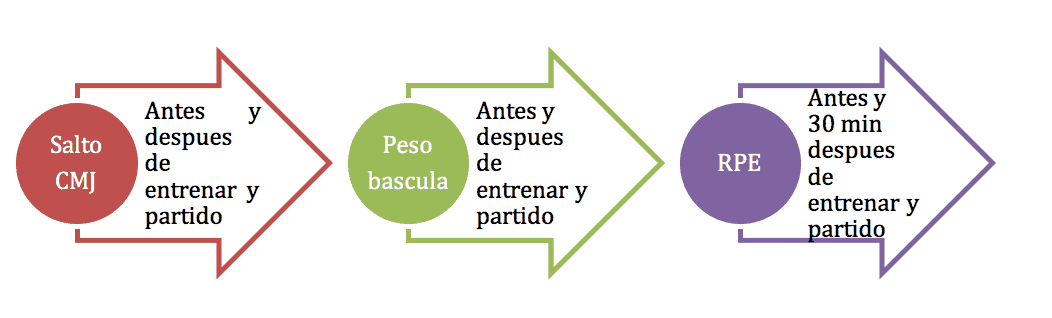 protocolo de fatiga
