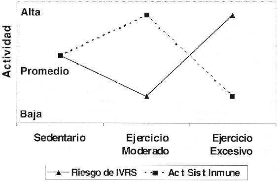 Impacto del ejercicio y sobreentrenamiento en el sistema inmunológico.
