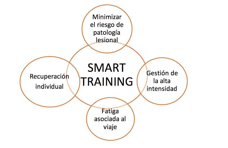 smart traning