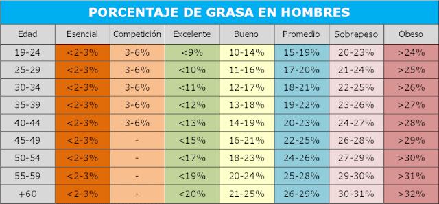 Porcentaje de grasa en hombres