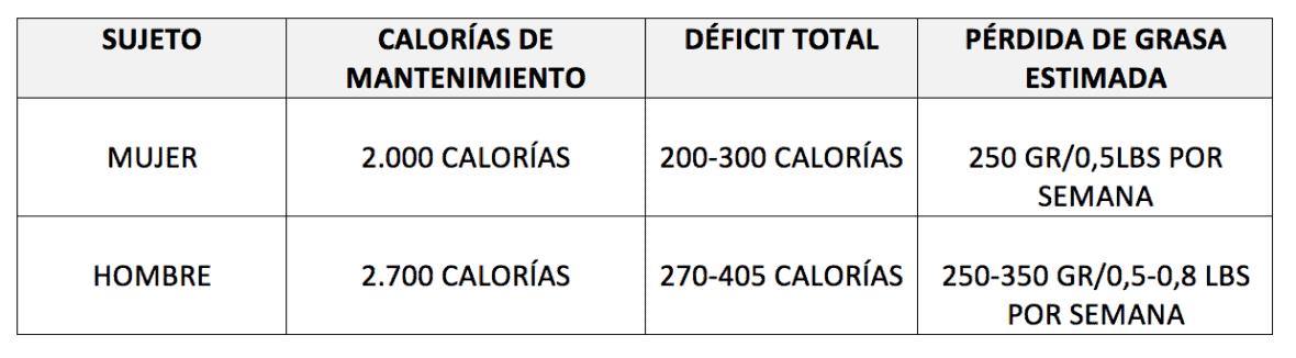 Tabla 1. Déficit calórico ligero para perder peso.