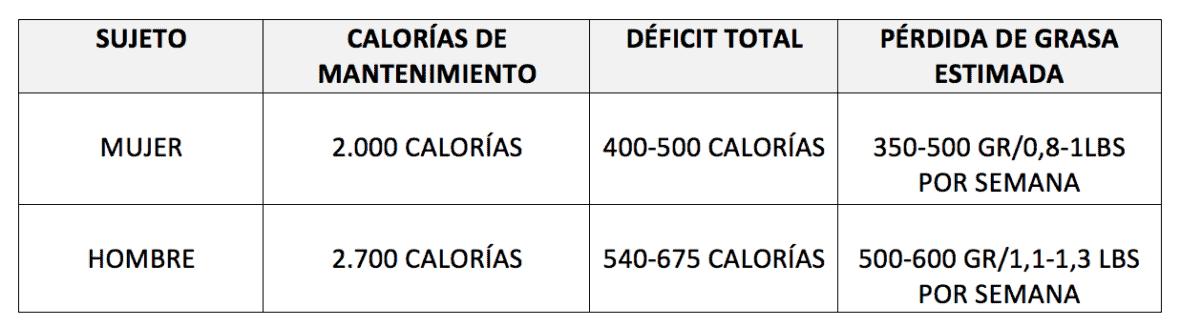 Tabla 2. Déficit calórico moderado para perder peso.