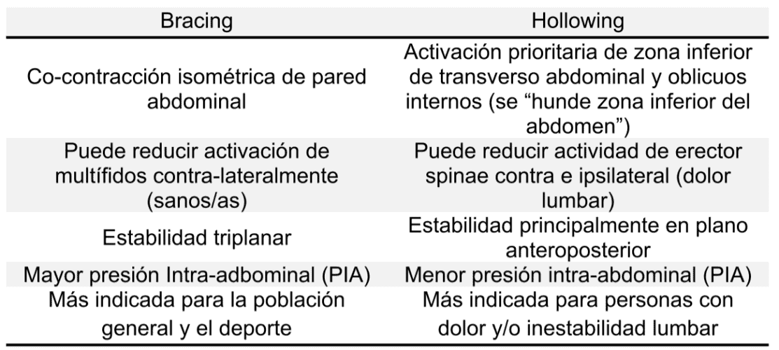 Figura 1 - Características de Bracing y Hollowing