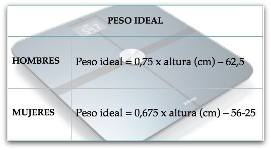 Formulas para calcular el peso ideal.