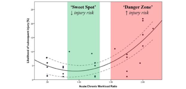 Figura 3. Guía para interpretar y aplicar los datos del ratio de carga de trabajo aguda:crónica. La zona verde (sweet spot) representa el parámetro en el cual el riesgo de lesión es bajo. La zona roja (danger zone) representa el parámetro de carga aguda:crónica en el que hay un alto riesgo de lesión. Para minimizar el riesgo de lesión, el equipo de profesionales de la salud deberían mantener los parámetros del ratio aproximadamente entre 0'8 i 1'3. Redibujado por Blanch y Gabbet (Gabbett, 2016).