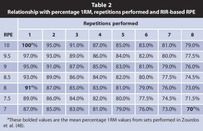 Escala de valoración del esfuerzo de adaptación utilizando los porcentajes del 1RM.