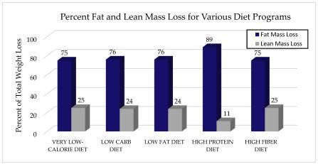 Porcentaje de perdida de grasa y masa magra en diferentes dietas