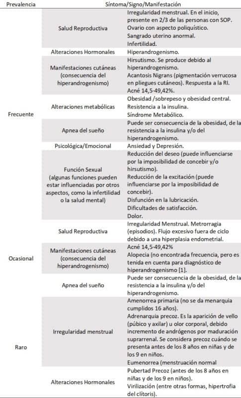 Tabla 1. Síntomas, signos y manifestaciones del síndrome de ovarios poliquísticos