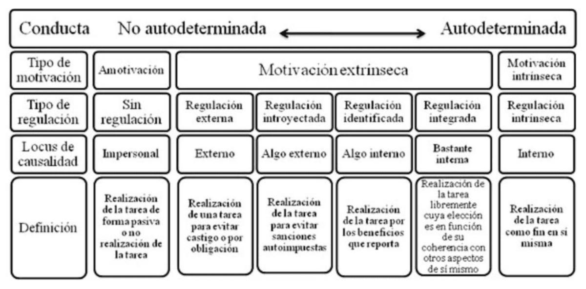 Figura 1. Contínuum de autodeterminación mostrando los tipos de motivación, estilos de regulación, locus de causalidad y definición (a partir de Deci & Ryan, 2000).