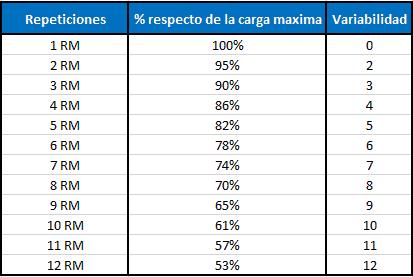 Escala sobre porcentajes y variabilidad del 1RM