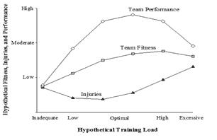 ¿Cómo mejorar el rendimiento en el fútbol? 1