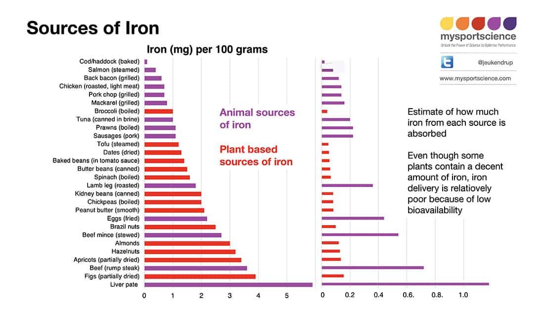 Cantidad de hierro en los alimentos