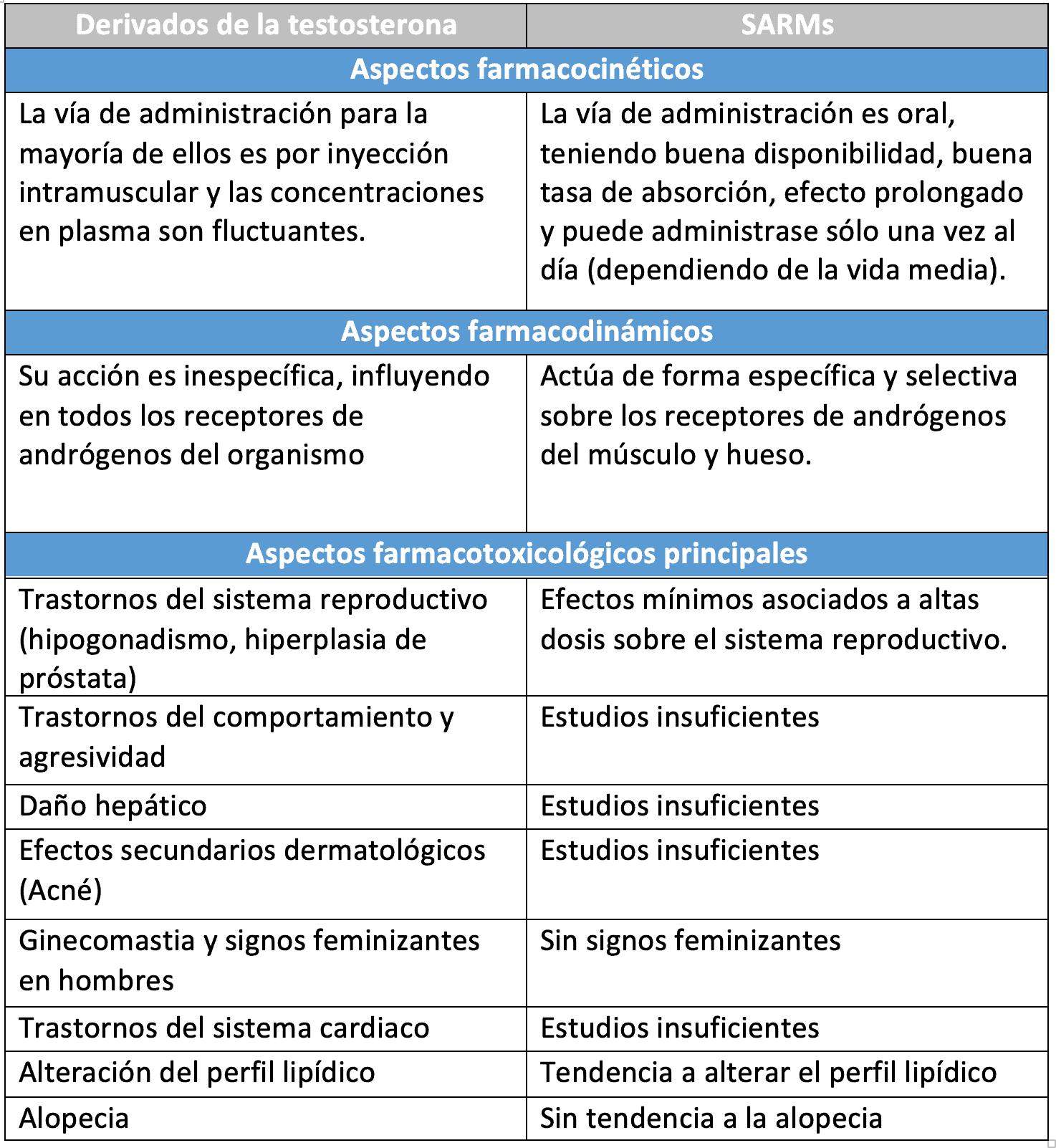 diferencias entre los SARMs y las características de los derivados de testosterona