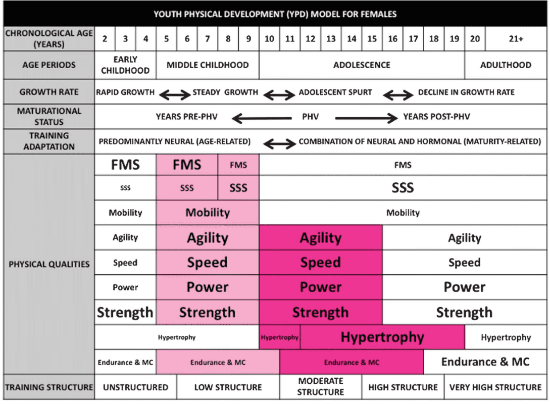 Youth Physical Development Model