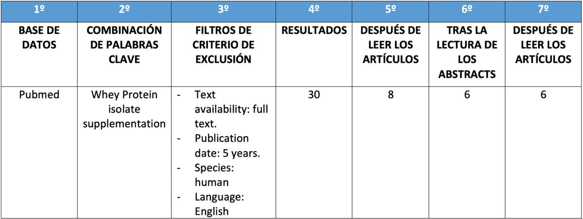Tabla 1. Estrategia de búsqueda y selección de artículos. Fuente: elaboración propia.