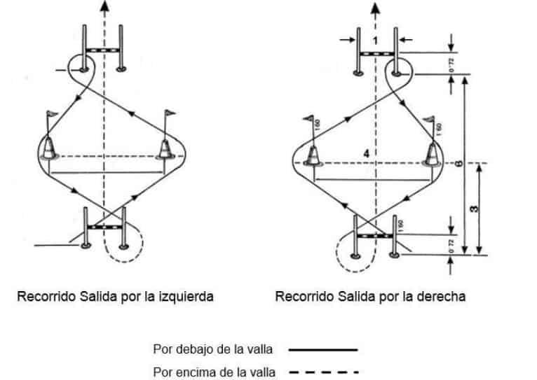 circuito para pruebas físicas de ertzaintza