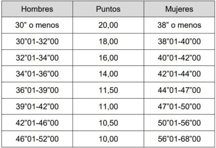 puntuación de natación en pruebas físicas de ertzaintza