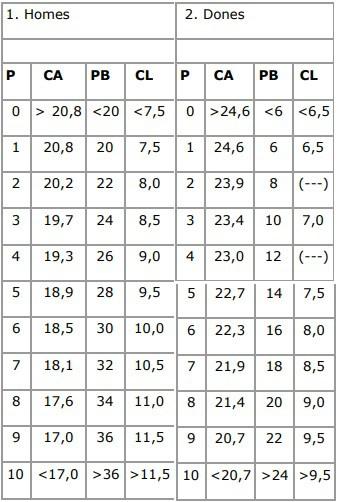 puntuación de las pruebas físicas de Mossos d´Esquadra