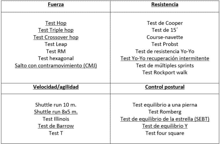 test de valoración funcional en futbol Español