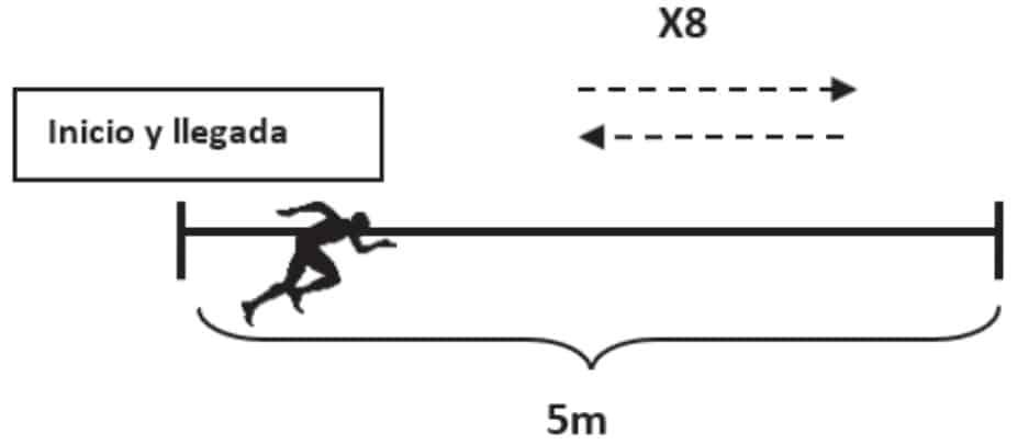 test de sprint