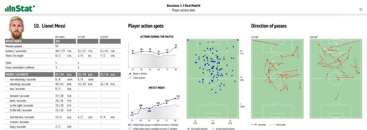 Análisis técnico táctico individual en fútbol. Fuente: Instat