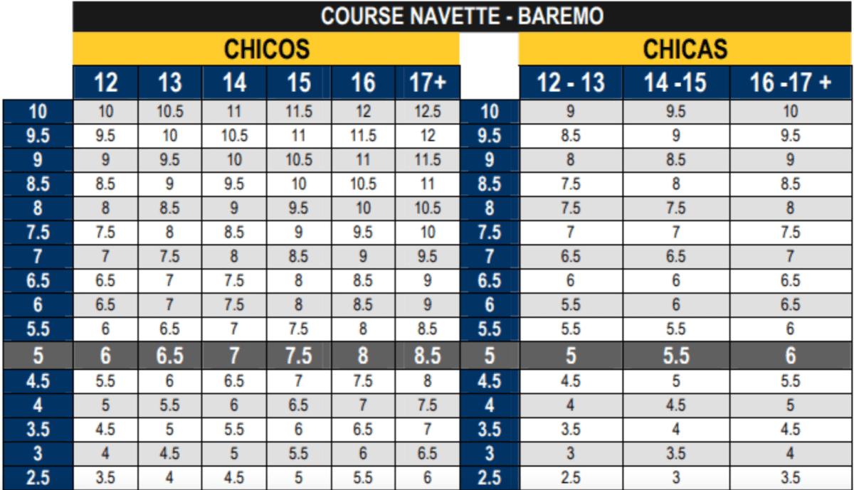 evaluación course navette
