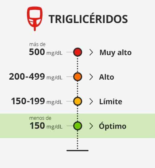 Nivel triglicéridos