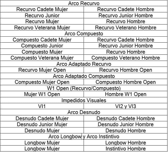 Categorias tiro con arco